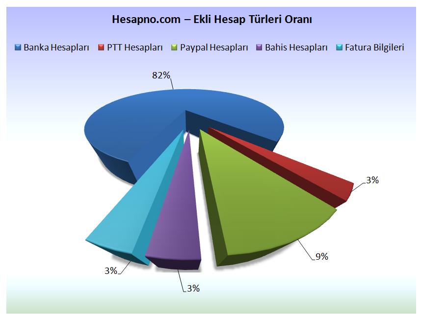 hesapno_kayitli_banka_turleri_oranlari_14-03-2013
